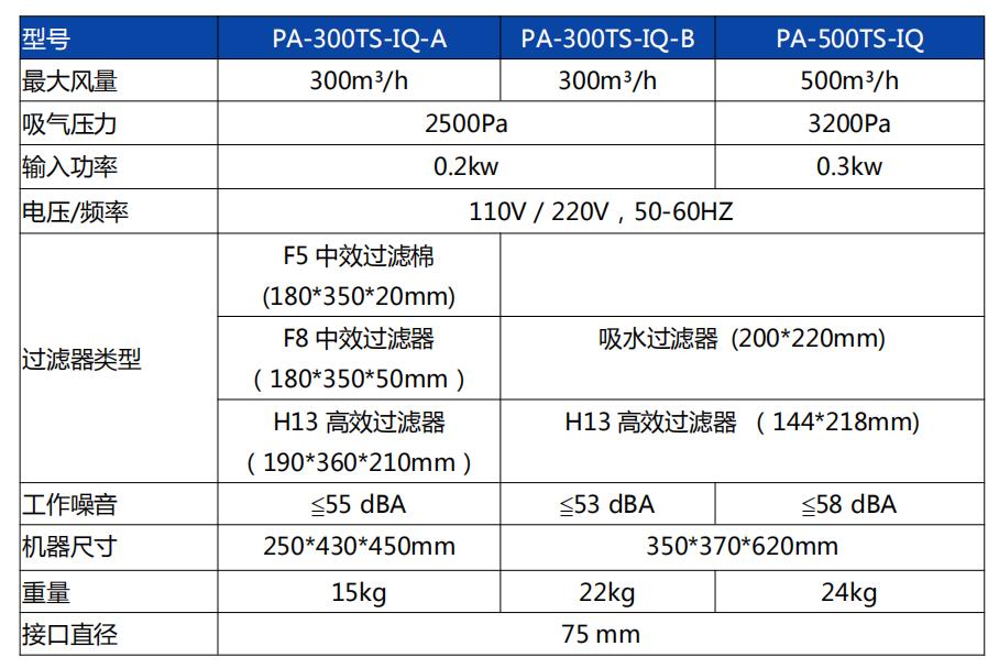 300TS-IQ-B